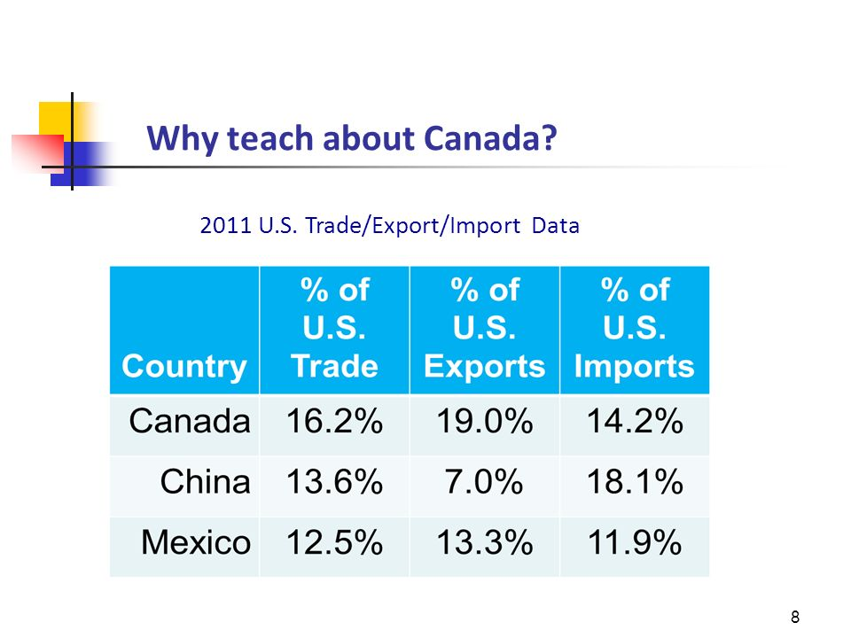 Why teach about Canada? 8 2011 U.S. Trade/Export/Import Data