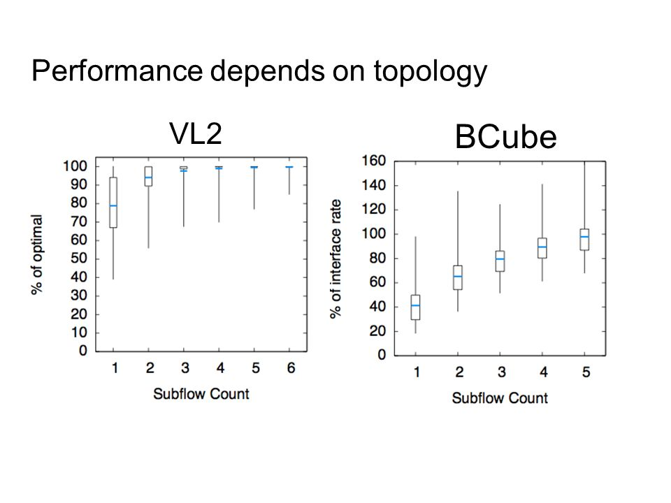 Performance depends on topology VL2 BCube