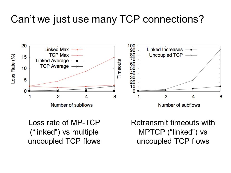 Cant we just use many TCP connections? Loss rate of MP-TCP (linked) vs multiple uncoupled TCP flows Retransmit timeouts with MPTCP (linked) vs uncoupl