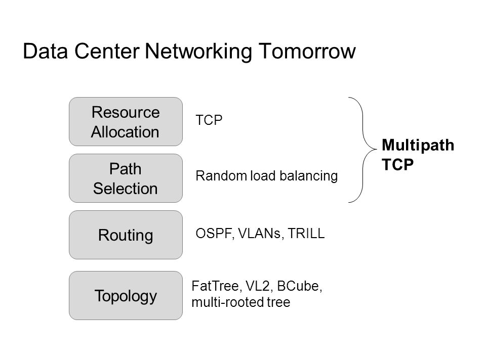 Topology Data Center Networking Tomorrow Routing Resource Allocation FatTree, VL2, BCube, multi-rooted tree Random load balancing TCP Multipath TCP Pa