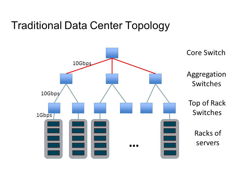 Traditional Data Center Topology … Racks of servers Top of Rack Switches Aggregation Switches Core Switch 1Gbps 10Gbps
