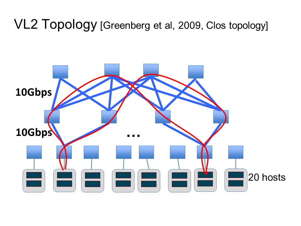 VL2 Topology [Greenberg et al, 2009, Clos topology] 10Gbps 20 hosts 10Gbps …