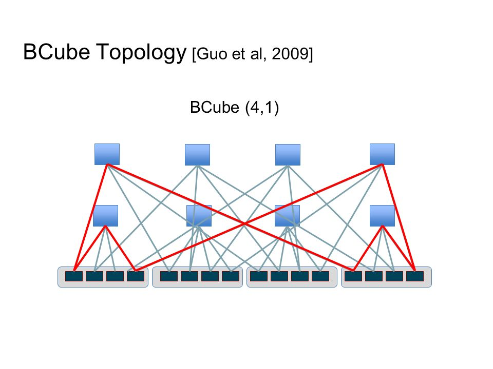BCube Topology [Guo et al, 2009] BCube (4,1)
