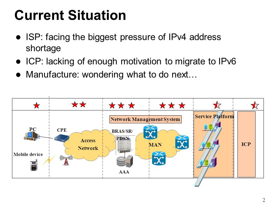 2011 Current Situation ISP: facing the biggest pressure of IPv4 address shortage ICP: lacking of enough motivation to migrate to IPv6 Manufacture: wondering what to do next… MAN Access Network CPE PC Mobile device BRAS/SR/ PDSN Service Platform AAA Network Management System ICP 2