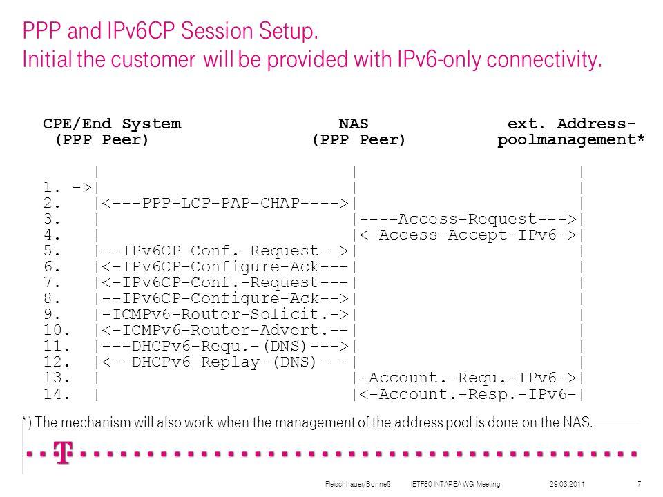 29.03.2011Fleischhauer/Bonneß IETF80 INTAREA-WG Meeting8 Assigning IPv4 address parameter.