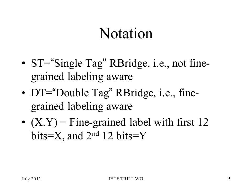 Notation ST= Single Tag RBridge, i.e., not fine- grained labeling aware DT= Double Tag RBridge, i.e., fine- grained labeling aware (X.Y) = Fine-graine