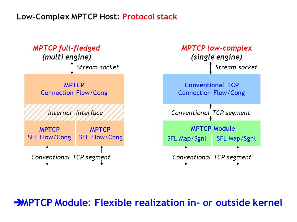 Internal interface MPTCP SFL Flow/Cong MPTCP Module: Flexible realization in- or outside kernel Low-Complex MPTCP Host: Protocol stack MPTCP Connectio