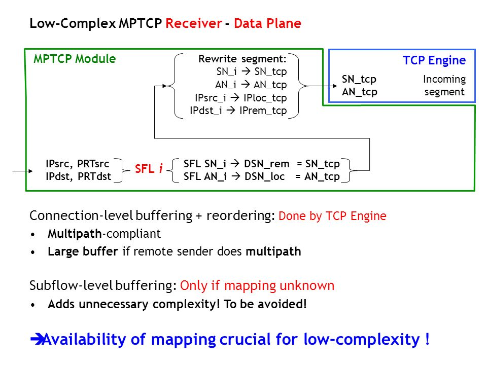 Low-Complex MPTCP Receiver - Data Plane SN_tcp Incoming AN_tcp segment TCP Engine MPTCP Module Rewrite segment: SN_i SN_tcp AN_i AN_tcp IPsrc_i IPloc_