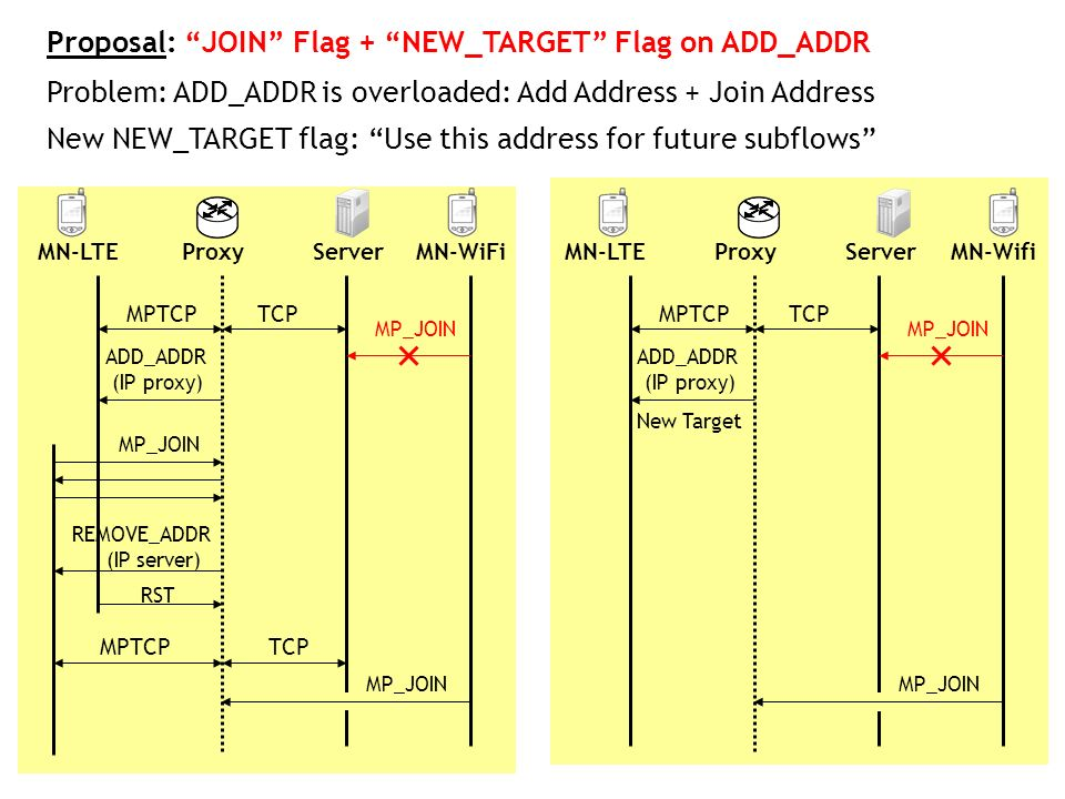 Proposal: JOIN Flag + NEW_TARGET Flag on ADD_ADDR MPTCPTCP ADD_ADDR (IP proxy) MP_JOIN REMOVE_ADDR (IP server) RST MPTCPTCP MP_JOIN MN-LTEMN-WiFiServe