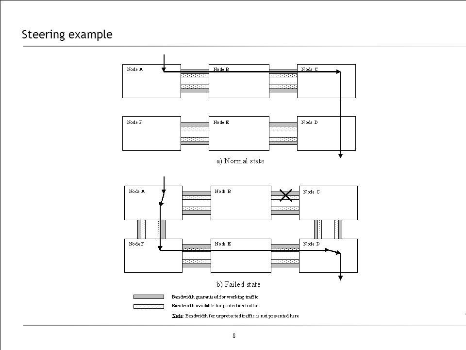 8 Steering example
