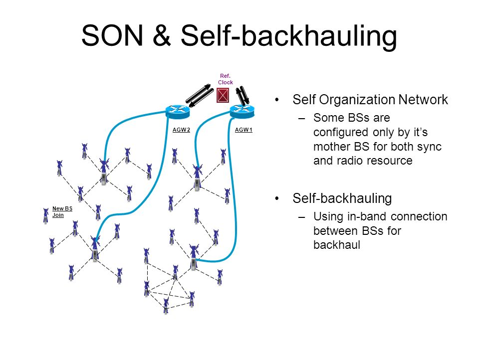 SON & Self-backhauling AGW 1AGW 2 New BS Join Ref. Clock Self Organization Network –Some BSs are configured only by its mother BS for both sync and ra