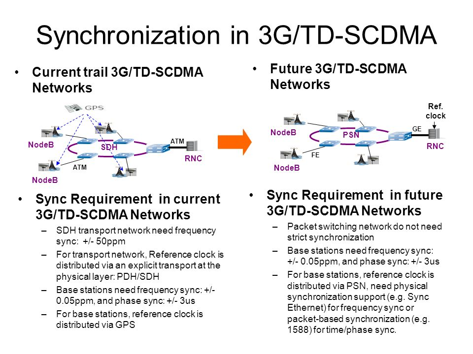 Synchronization in 3G/TD-SCDMA Current trail 3G/TD-SCDMA Networks Sync Requirement in current 3G/TD-SCDMA Networks –SDH transport network need frequency sync: +/- 50ppm –For transport network, Reference clock is distributed via an explicit transport at the physical layer: PDH/SDH –Base stations need frequency sync: +/- 0.05ppm, and phase sync: +/- 3us –For base stations, reference clock is distributed via GPS Future 3G/TD-SCDMA Networks Sync Requirement in future 3G/TD-SCDMA Networks –Packet switching network do not need strict synchronization –Base stations need frequency sync: +/- 0.05ppm, and phase sync: +/- 3us –For base stations, reference clock is distributed via PSN, need physical synchronization support (e.g.