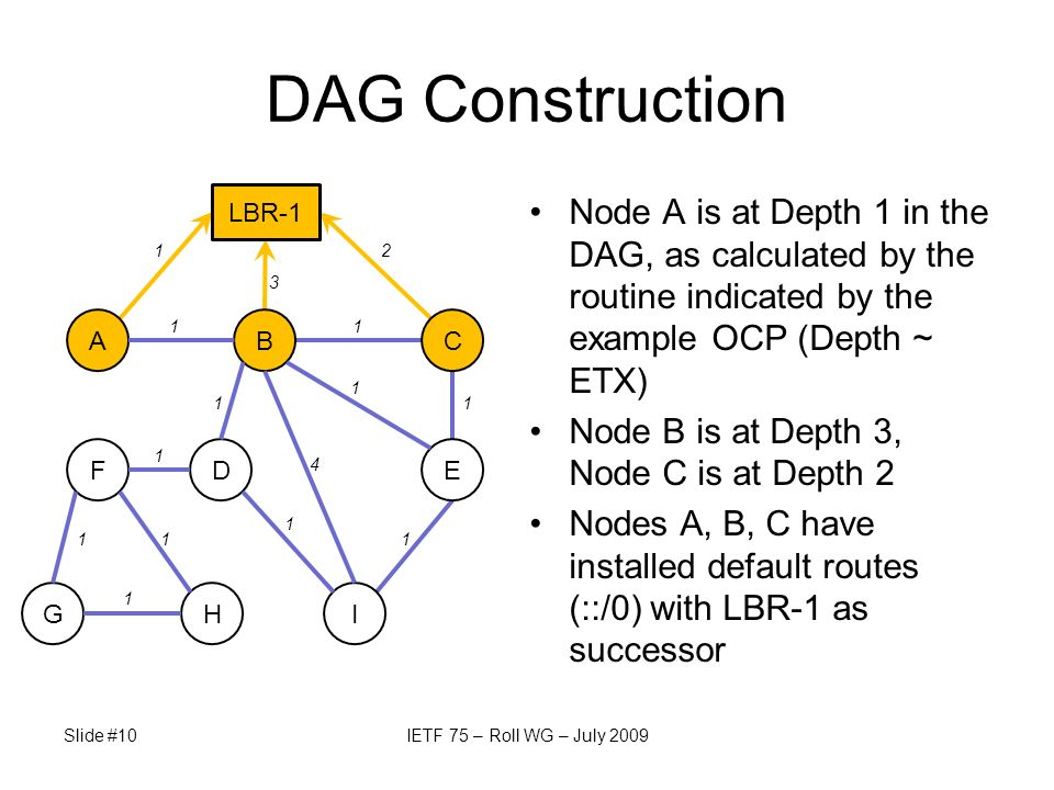 Slide #10IETF 75 – Roll WG – July 2009 DAG Construction Node A is at Depth 1 in the DAG, as calculated by the routine indicated by the example OCP (De