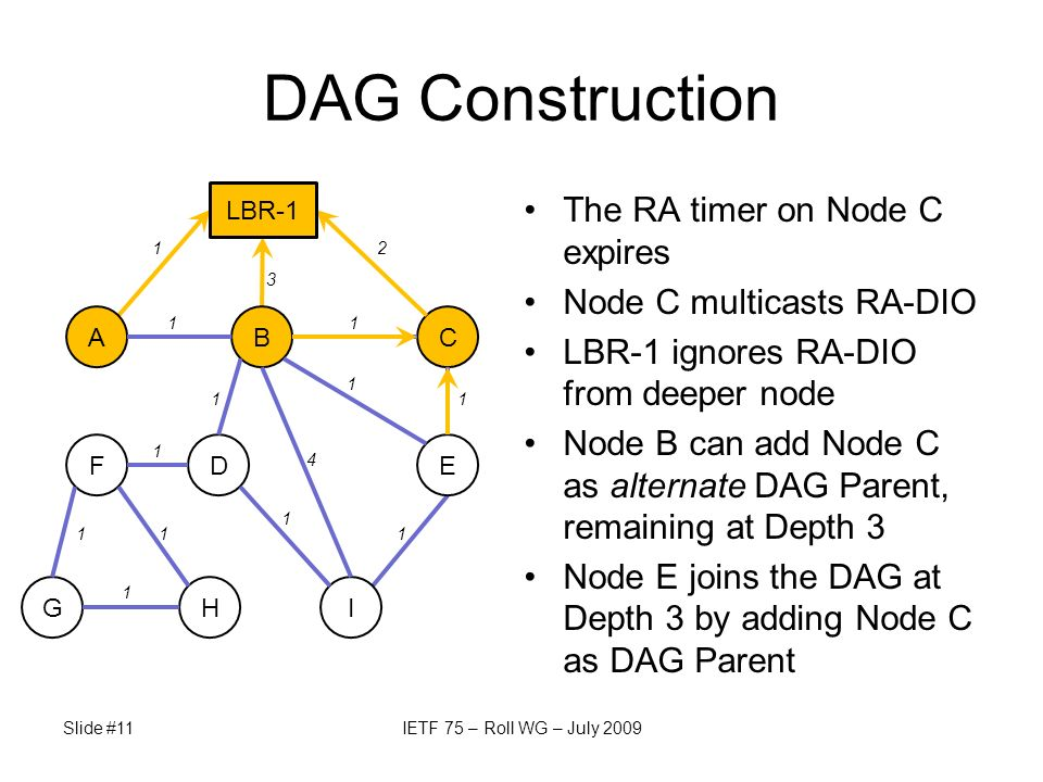 C Slide #11IETF 75 – Roll WG – July 2009 DAG Construction The RA timer on Node C expires Node C multicasts RA-DIO LBR-1 ignores RA-DIO from deeper nod