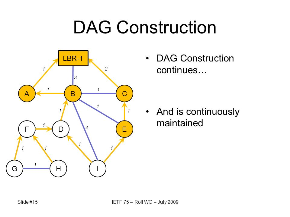 Slide #15IETF 75 – Roll WG – July 2009 DAG Construction DAG Construction continues… And is continuously maintained ABC EDF GHI LBR