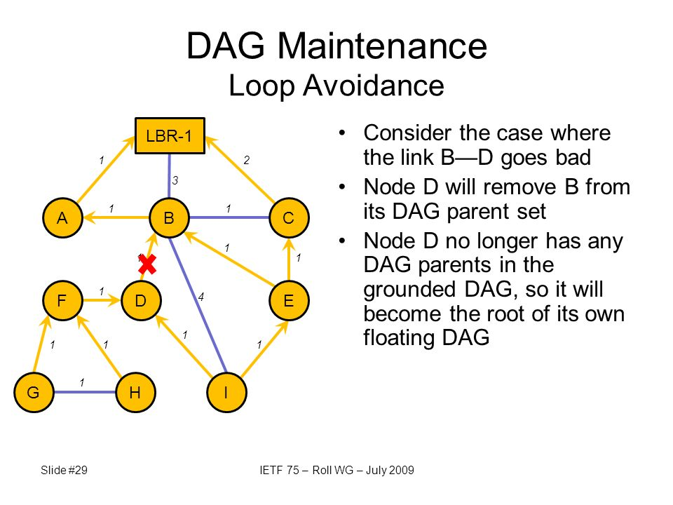 Consider the case where the link BD goes bad Node D will remove B from its DAG parent set Node D no longer has any DAG parents in the grounded DAG, so