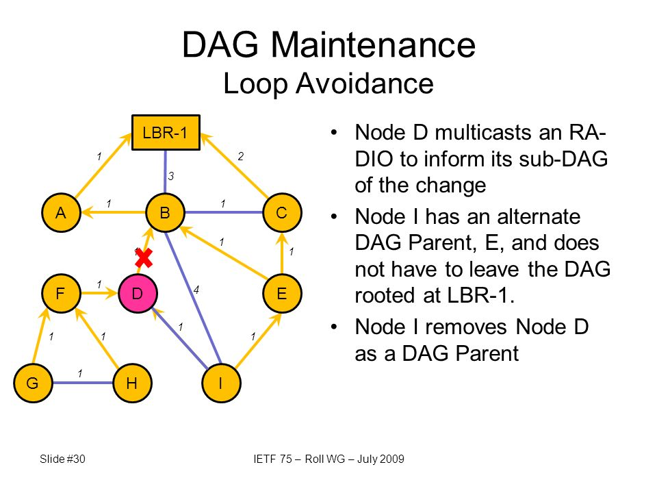 Node D multicasts an RA- DIO to inform its sub-DAG of the change Node I has an alternate DAG Parent, E, and does not have to leave the DAG rooted at L