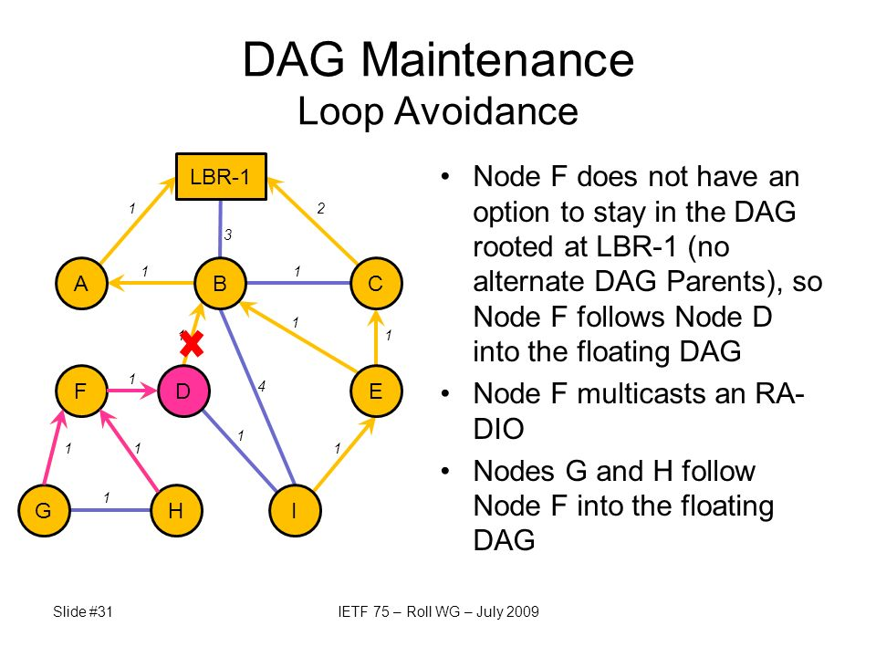 Node F does not have an option to stay in the DAG rooted at LBR-1 (no alternate DAG Parents), so Node F follows Node D into the floating DAG Node F multicasts an RA- DIO Nodes G and H follow Node F into the floating DAG Slide #31IETF 75 – Roll WG – July 2009 DAG Maintenance Loop Avoidance A E LBR-1 BC IGH FD