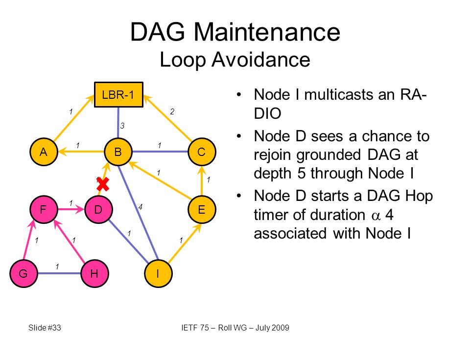 Node I multicasts an RA- DIO Node D sees a chance to rejoin grounded DAG at depth 5 through Node I Node D starts a DAG Hop timer of duration 4 associated with Node I Slide #33IETF 75 – Roll WG – July 2009 DAG Maintenance Loop Avoidance A LBR-1 GH FE BC D I