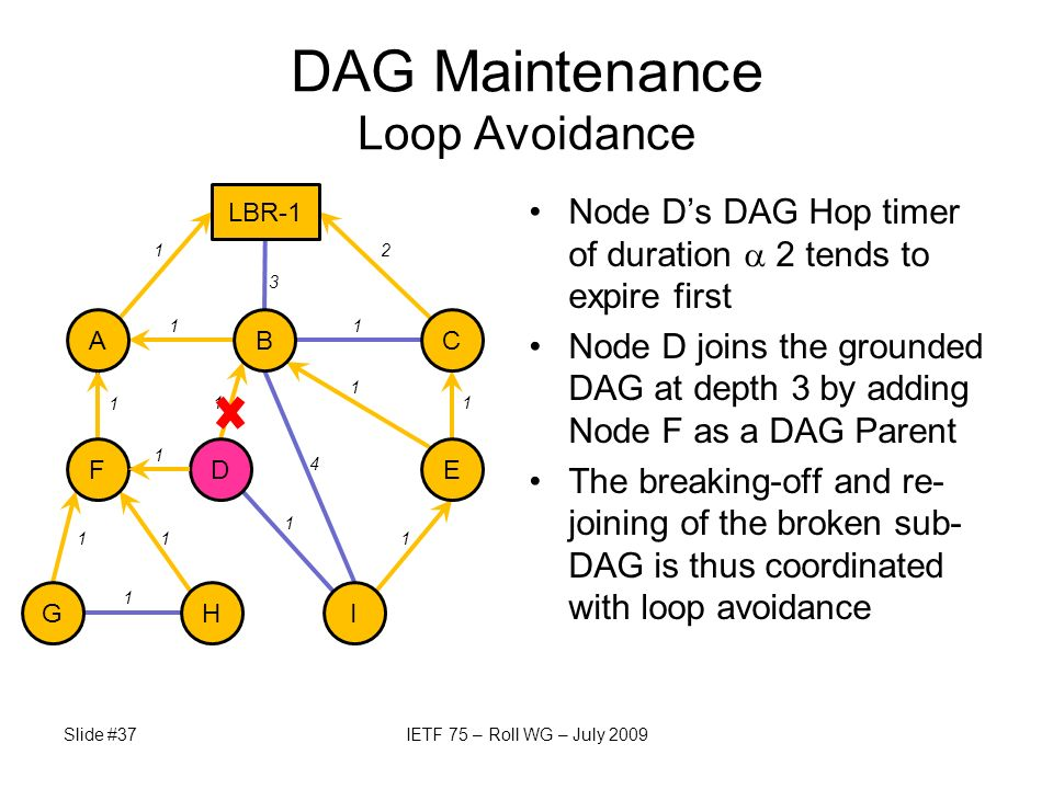 Node Ds DAG Hop timer of duration 2 tends to expire first Node D joins the grounded DAG at depth 3 by adding Node F as a DAG Parent The breaking-off and re- joining of the broken sub- DAG is thus coordinated with loop avoidance Slide #37IETF 75 – Roll WG – July 2009 DAG Maintenance Loop Avoidance I LBR-1 E BCA GH FD