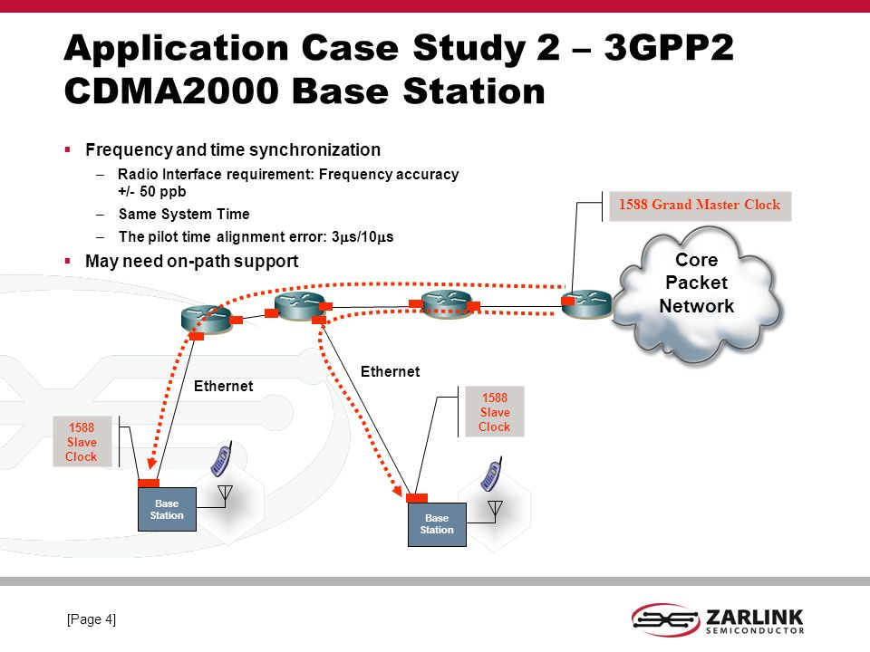 [Page 3] Application Case Study 2 – UMTS TDD Base Station Frequency and phase synchronization –Radio Interface requirement: Frequency accuracy +/- 50 ppb –Phase alignment: 2.5 s May need on-path support Core Packet Network Ethernet Base Station Ethernet Base Station 1588 Slave Clock 1588 Grand Master Clock 1588 Slave Clock
