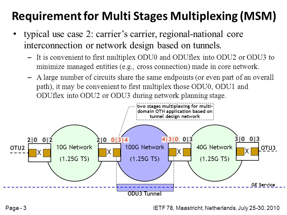 IETF 78, Maastricht, Netherlands, July 25-30, 2010Page - 3 Requirement for Multi Stages Multiplexing (MSM) typical use case 2: carriers carrier, regio