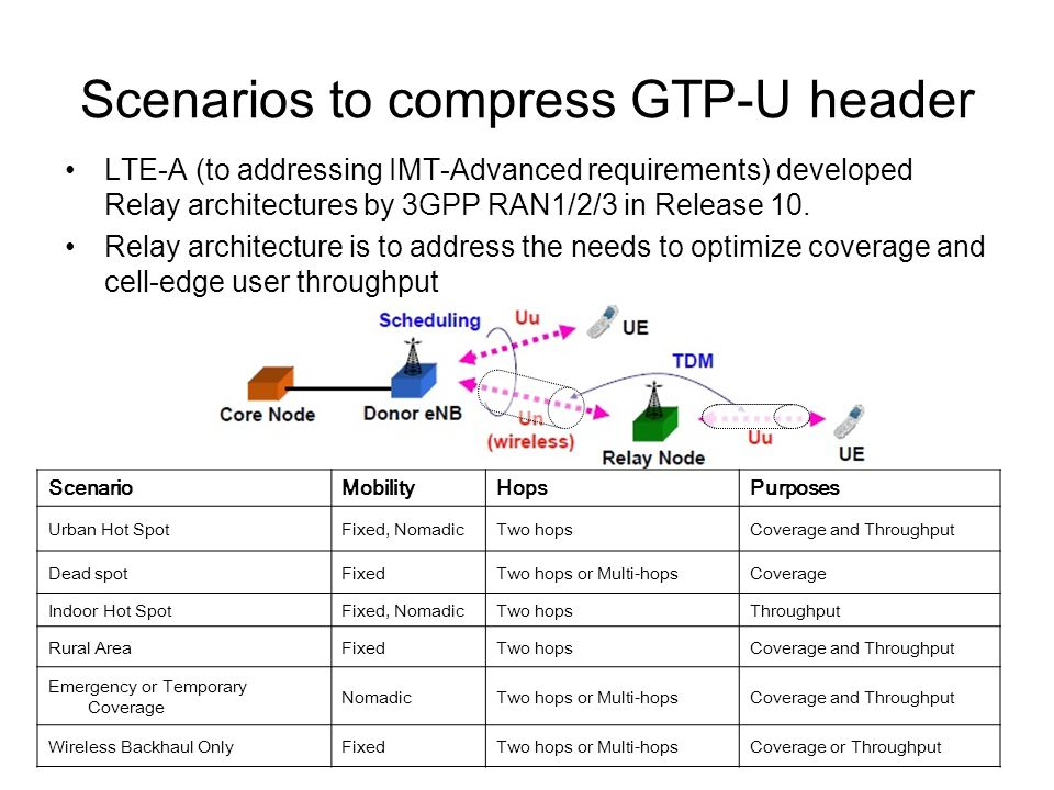 Needs to compress GTP-U header The layer 3 Relay architecture was selected together with protocol stacks through L1/2 and L3 protocols.