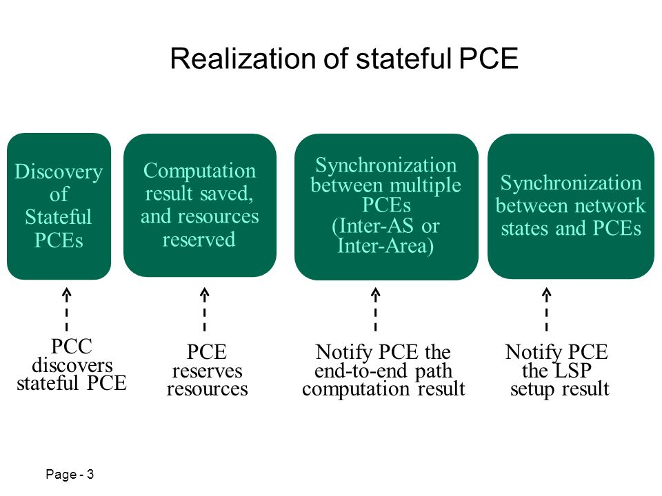 Page - 3 Realization of stateful PCE Discovery of Stateful PCEs Computation result saved, and resources reserved Synchronization between multiple PCEs (Inter-AS or Inter-Area) Synchronization between network states and PCEs PCC discovers stateful PCE PCE reserves resources Notify PCE the end-to-end path computation result Notify PCE the LSP setup result