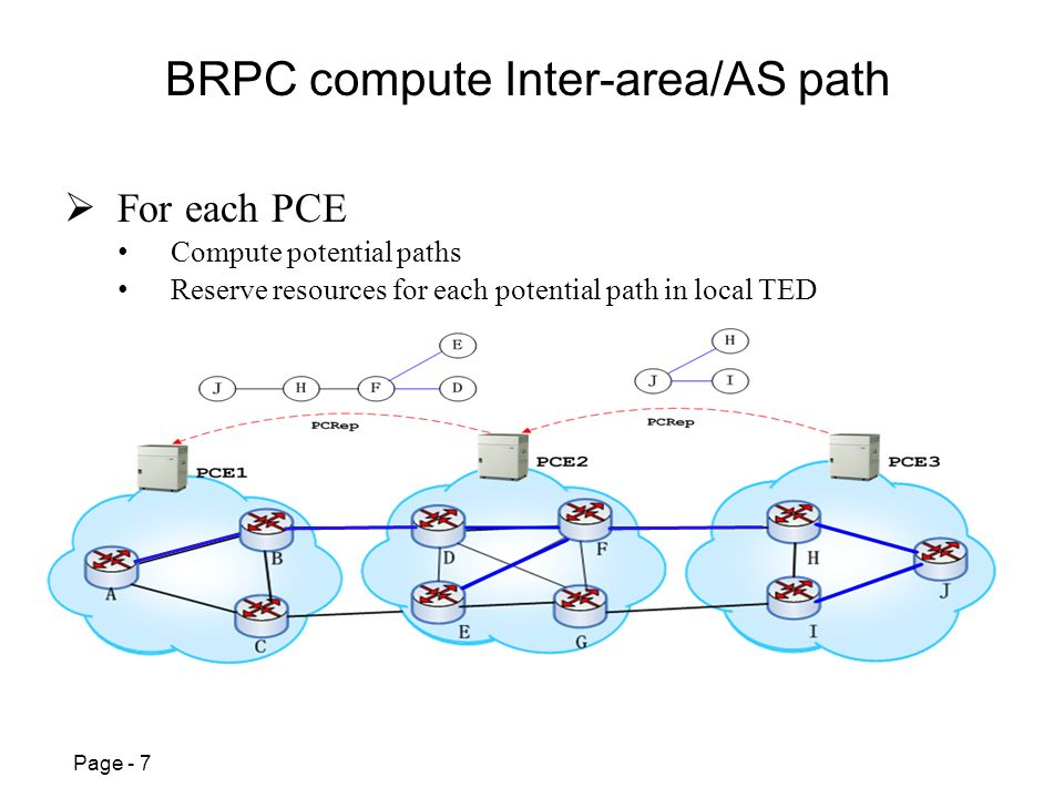 Page - 7 BRPC compute Inter-area/AS path For each PCE Compute potential paths Reserve resources for each potential path in local TED HFDB