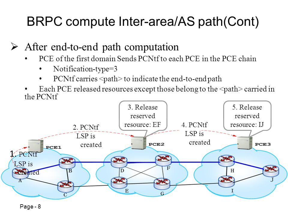 Page - 8 After end-to-end path computation PCE of the first domain Sends PCNtf to each PCE in the PCE chain Notification-type=3 PCNtf carries to indicate the end-to-end path Each PCE released resources except those belong to the carried in the PCNtf 1.
