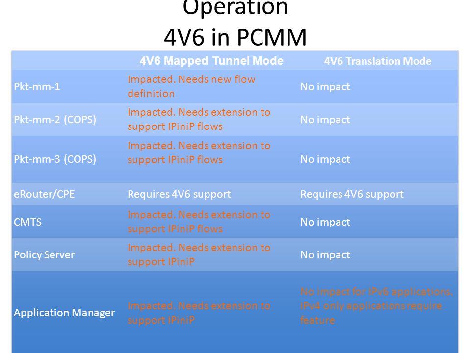 Operation 4V6 in PCMM Characteristics Summary