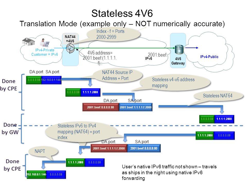 NAT44 +4V6 NAT 4V6 Gateway IPv6 IPv4-Private Customer + IPv6 IPv4-Public 8.8.8.8:80 192.168.0.1:1444 8.8.8.8:80 1.1.1.1:2000 2001:beef:8.8.8.8:80 2001:beef:1.1.1.1.f:2000 8.8.8.8:80 1.1.1.1:2000 NAT44 Source IP Address + Port Stateless v4-v6 address mapping Stateless NAT64 1.1.1.1:2000 8.8.8.8:80 1.1.1.1:2000 8.8.8.8:80 192.168.0.1:1444 8.8.8.8:80 Stateless IPv6 to IPv4 mapping (NAT64) + port index NAPT 2001:beef:1.1.1.1.f:2000 2001:beef:8.8.8.8:80 Done by CPE Done by CPE 4V6 address= 2001:beef:(1.1.1.1.