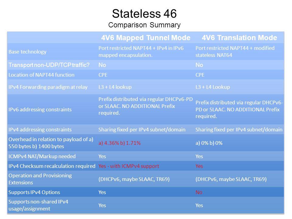 Stateless 46 Comparison Summary
