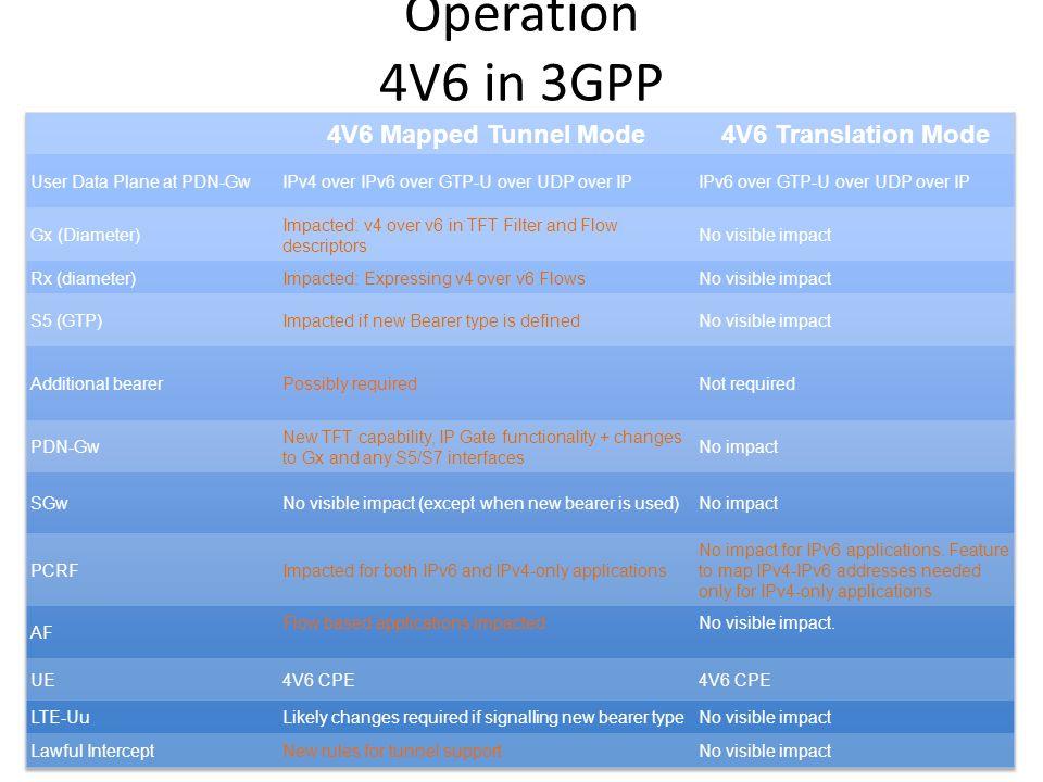 Operation 4V6 in 3GPP Characteristics Summary
