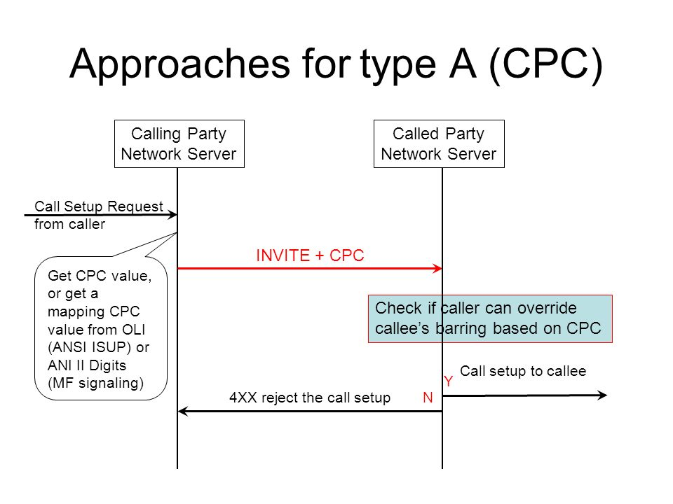 Approaches for type A (CPC) INVITE + CPC Get CPC value, or get a mapping CPC value from OLI (ANSI ISUP) or ANI II Digits (MF signaling) Check if caller can override callees barring based on CPC Call setup to callee Y 4XX reject the call setupN Call Setup Request from caller Calling Party Network Server Called Party Network Server