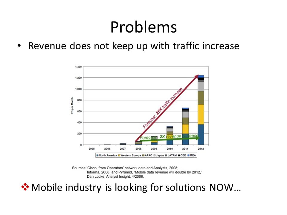 Problems Revenue does not keep up with traffic increase Mobile industry is looking for solutions NOW…