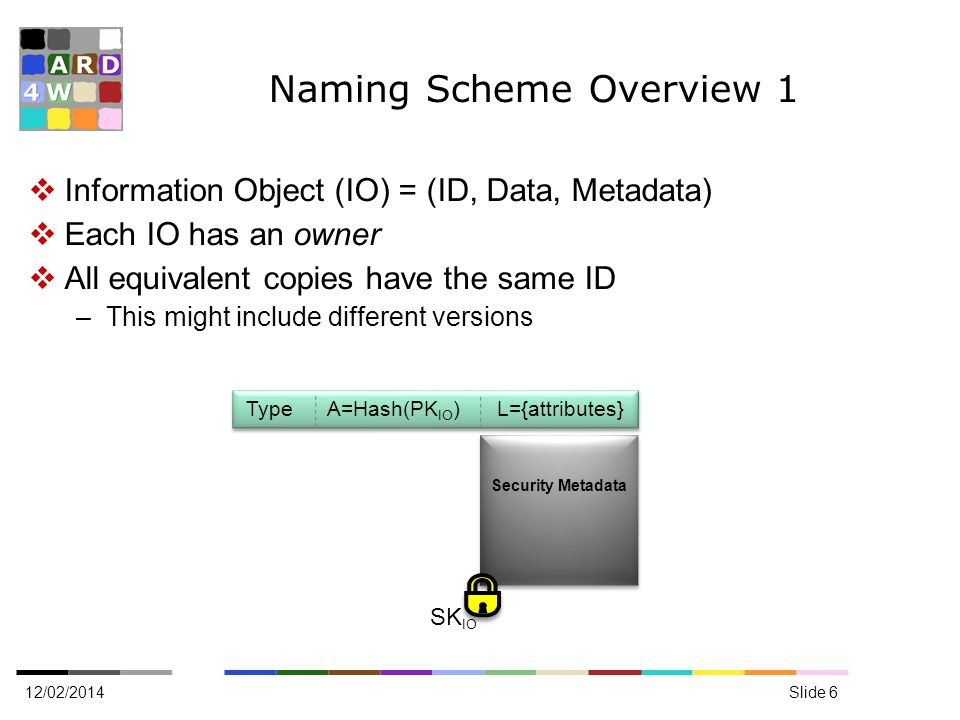 Naming Scheme Overview 1 12/02/2014Slide 6 Information Object (IO) = (ID, Data, Metadata) Each IO has an owner All equivalent copies have the same ID –This might include different versions Type A=Hash(PK IO ) L={attributes} Security Metadata SK IO