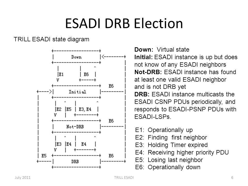 ESADI DRB Election July 2011TRILL ESADI6 E1: Operationally up E2: Finding first neighbor E3: Holding Timer expired E4: Receiving higher priority PDU E