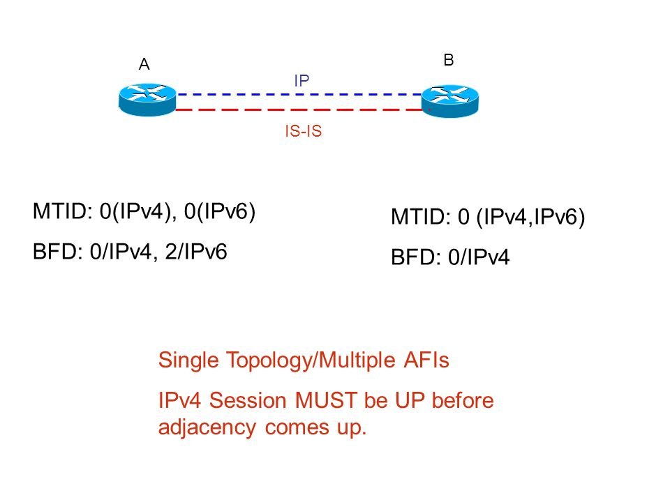 A B IP IS-IS MTID: 0(IPv4), 0(IPv6) BFD: 0/IPv4, 2/IPv6 MTID: 0 (IPv4,IPv6) BFD: 0/IPv4 Single Topology/Multiple AFIs IPv4 Session MUST be UP before a