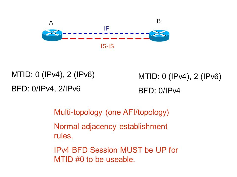 A B IP IS-IS MTID: 0 (IPv4), 2 (IPv6) BFD: 0/IPv4, 2/IPv6 MTID: 0 (IPv4), 2 (IPv6) BFD: 0/IPv4 Multi-topology (one AFI/topology) Normal adjacency esta