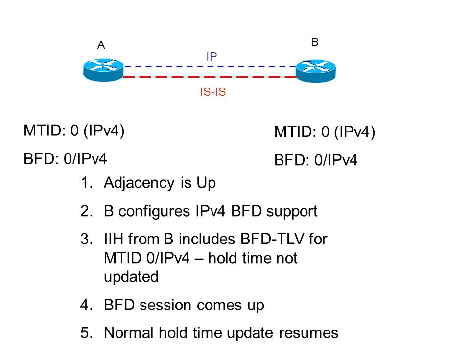 A B IP IS-IS MTID: 0 (IPv4) BFD: 0/IPv4 MTID: 0 (IPv4) BFD: 0/IPv4 1.Adjacency is Up 2.B configures IPv4 BFD support 3.IIH from B includes BFD-TLV for