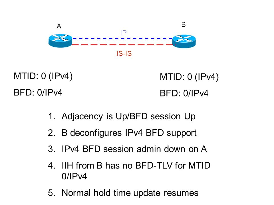 A B IP IS-IS MTID: 0 (IPv4) BFD: 0/IPv4 MTID: 0 (IPv4) BFD: 0/IPv4 1.Adjacency is Up/BFD session Up 2.B deconfigures IPv4 BFD support 3.IPv4 BFD sessi