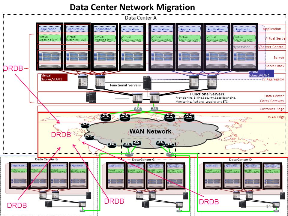 WAN Network Functional Servers WAN Edge Data Center Core/ Gateway Customer Edge L2 Aggregator Server Rack Virtual Server Application VM/Server Control