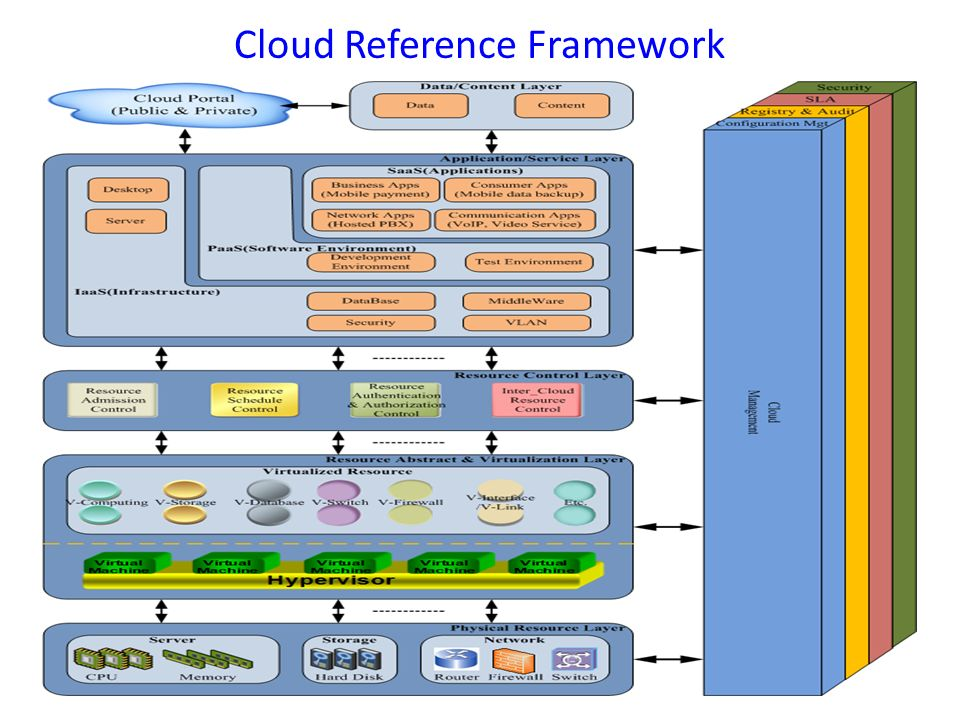 Cloud Reference Framework 3