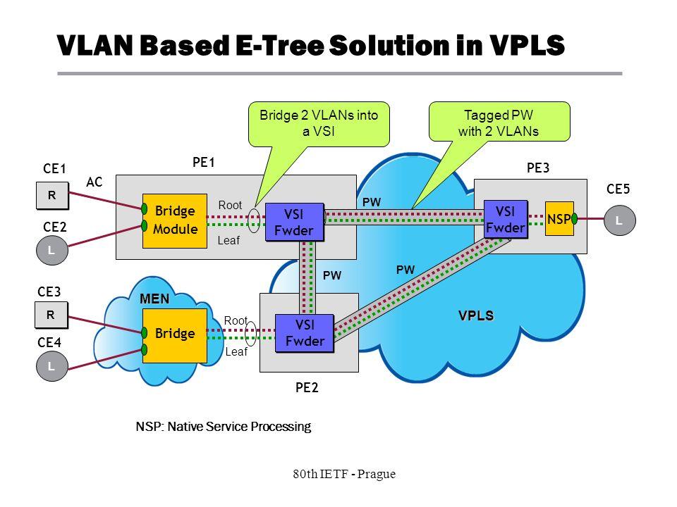 4 Copyright © 2004 Juniper Networks, Inc. Proprietary and Confidentialwww.juniper.net 80th IETF - Prague VLAN Based E-Tree Solution in VPLS R R L Brid