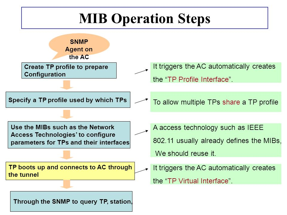 MIB Operation Steps Create TP profile to prepare Configuration Specify a TP profile used by which TPs Use the MIBs such as the Network Access Technologies to configure parameters for TPs and their interfaces TP boots up and connects to AC through the tunnel It triggers the AC automatically creates the TP Virtual Interface.