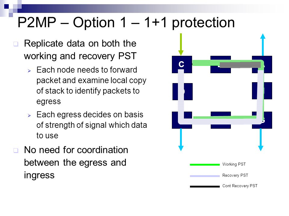P2MP – Option 2 – ROM FRR Optimize wrapping of p2mp by configuring alternate paths for each protected element N alternate paths configured for each LSP Support local switching that is wrapped until farthest egress Appropriate for specific applications (e.g.