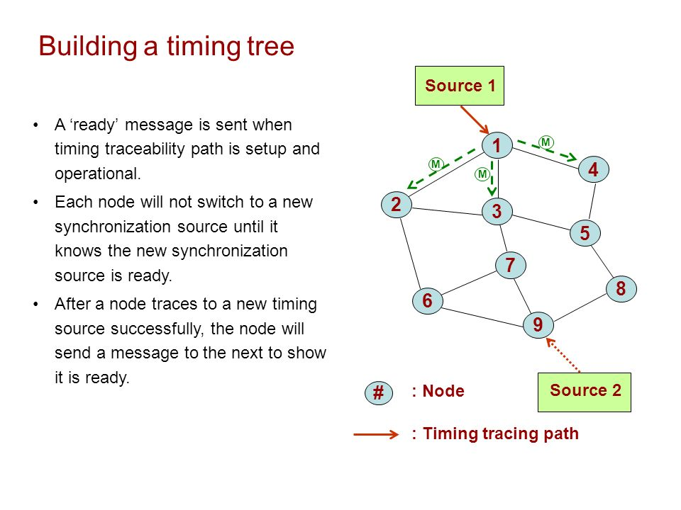 Building a timing tree : Node Source 1 Source 2 1 4 2 3 7 5 6 8 9 : Timing tracing path # A ready message is sent when timing traceability path is set