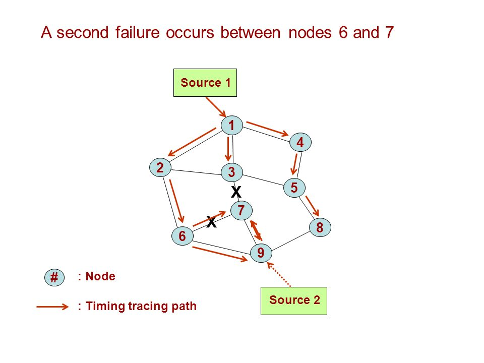 A second failure occurs between nodes 6 and 7 : Node Source 1 Source 2 1 4 2 3 7 5 6 8 9 : Timing tracing path X # X
