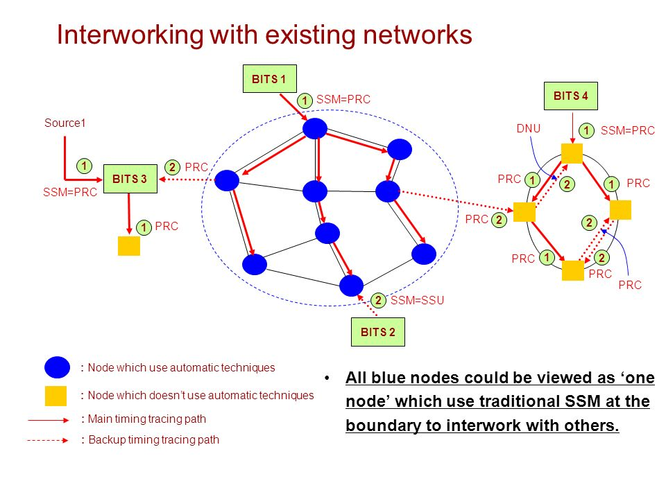 SSM=PRC Interworking with existing networks BITS 1 : Node which doesnt use automatic techniques : Main timing tracing path : Node which use automatic techniques : Backup timing tracing path Source1 SSM=PRC PRC SSM=SSU PRC SSM=PRC PRC DNU PRC BITS 4 BITS 2 BITS PRC All blue nodes could be viewed as one node which use traditional SSM at the boundary to interwork with others.
